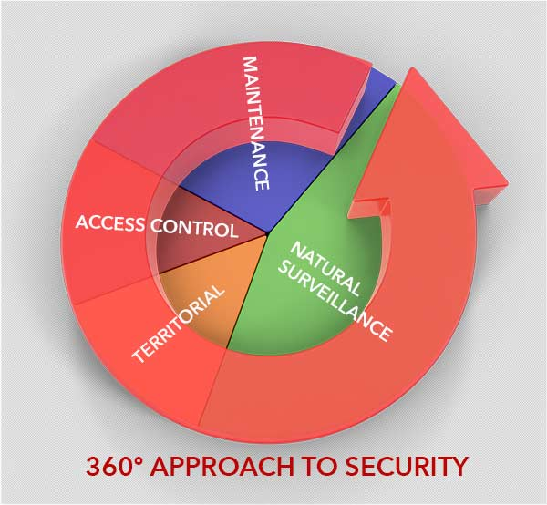 360 degree approach to physical security